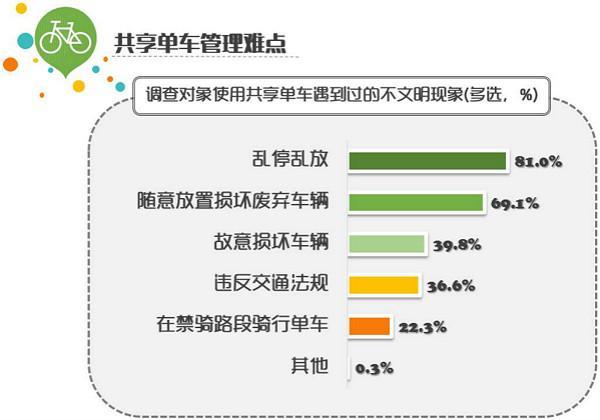 申城共享单车调查报告昨发布:市民又爱又恨