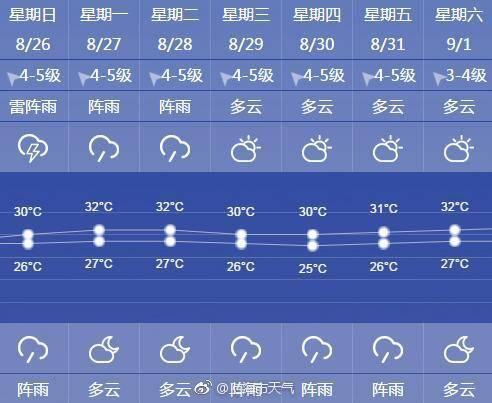 """申城今日出伏""""雨水送凉"""" 未来高温天仍将出现"""