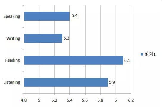 全球雅思成绩报告出炉:中国考生平均分仅为5.7