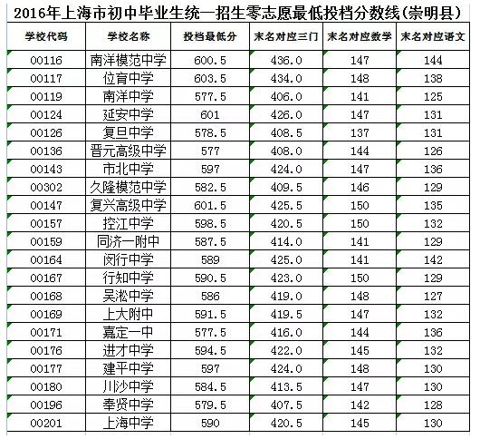 2016年崇明县中考零志愿及名额分配投档线