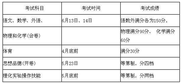 2015上海中考考试时间及考试科目总分安排