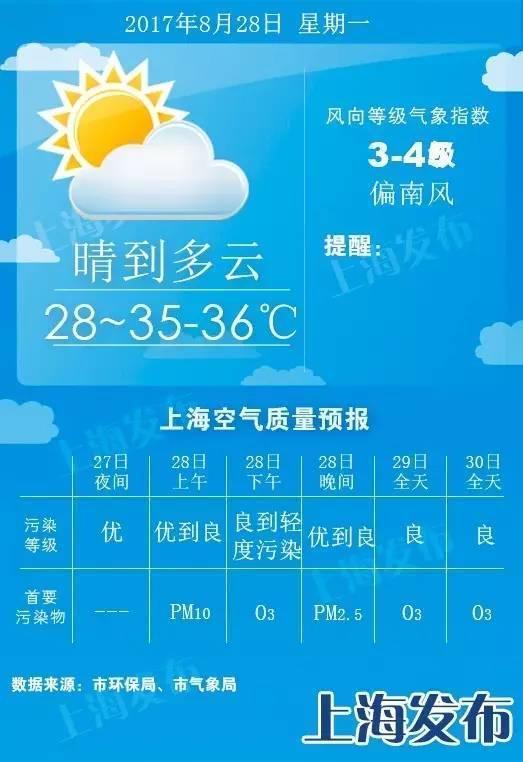 明天或迎8月最后一个高温 下周五最高温降至29度