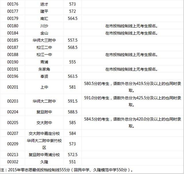 """2015上海中考普陀区""""零志愿""""最低投档分数线"""