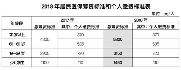 沪2018年城乡居民医保筹资标准提高 个人缴费额不变