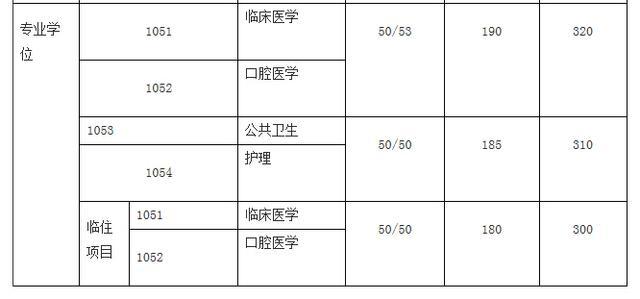 上海交通大学2015年考研复试线公布