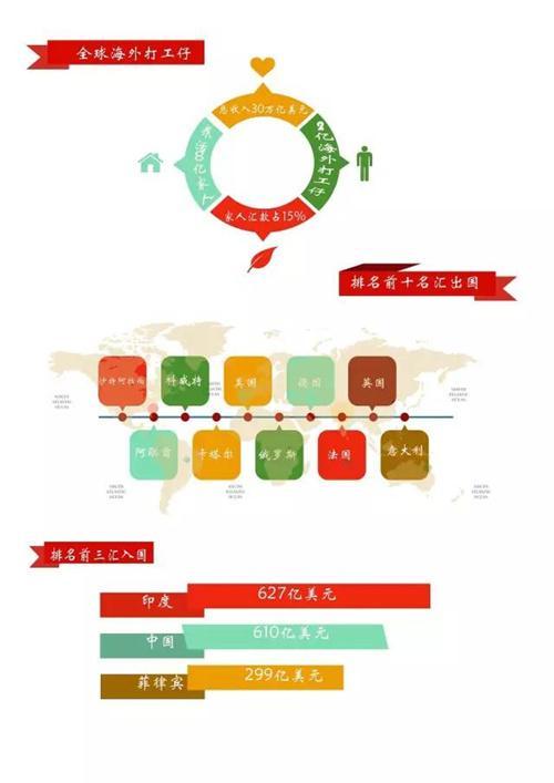"""中国海外""""打工仔""""一年寄回国4000亿 排全球第二"""