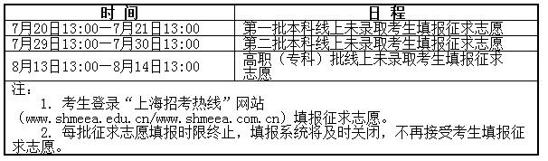 2015年上海市普通高校招生征求志愿问答
