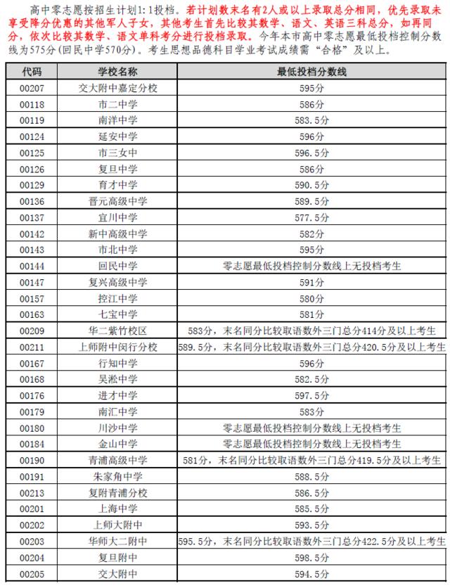 2016年嘉定区中考零志愿及名额分配投档线