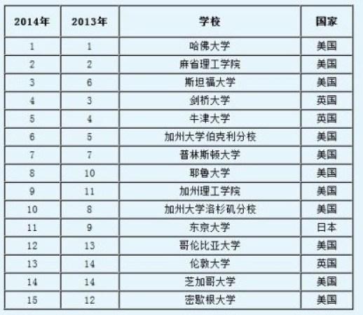 世界排名_世界排名前100的大学