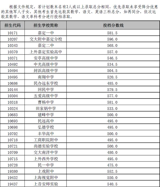 2016年嘉定普通高中投档分数线
