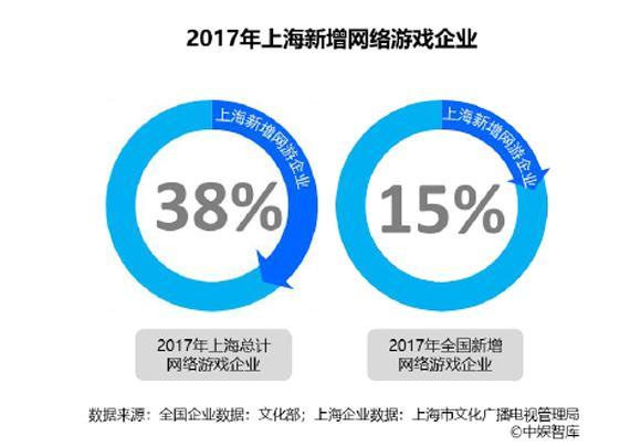 沪网络游戏市场年度报告:产值近570亿 移动游戏发展迅猛