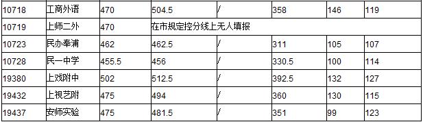 """2015上海中考闸北区""""普通高中""""最低投档分数线"""