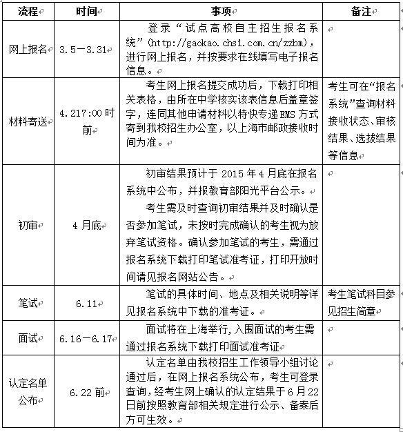 上海交通大学2015年自主招生简章公布
