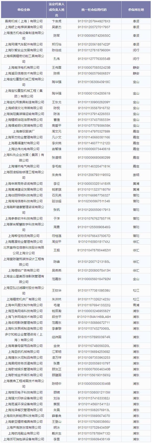 上海这59家单位未按时足额缴纳社保费 今起被公示