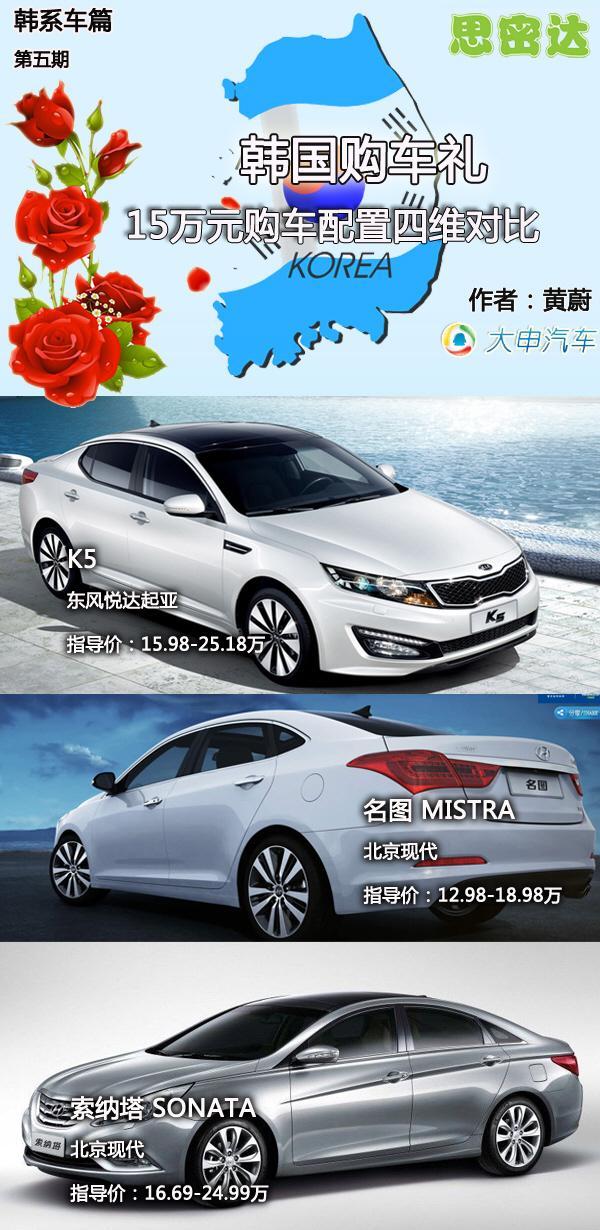 韩国购车礼 15万元购车配置对比韩系篇