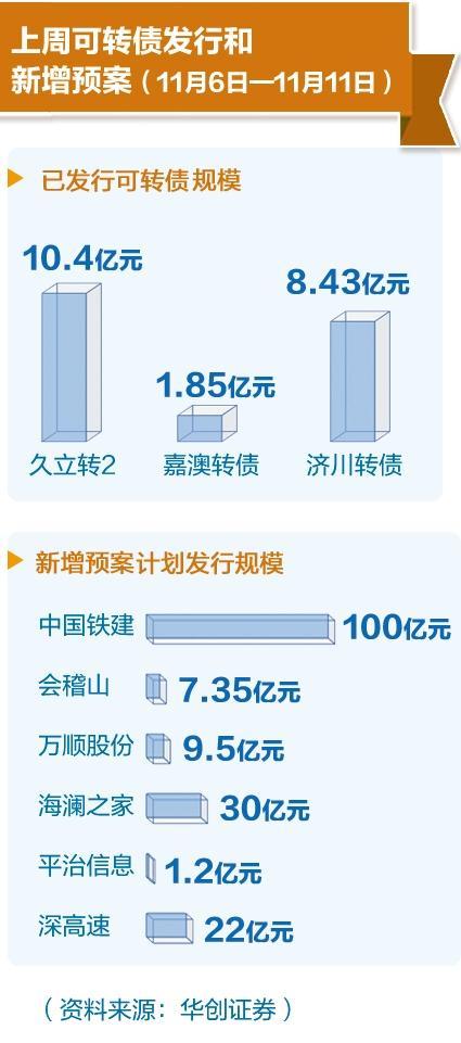 """可转债成融资""""香饽饽"""" 120家公司拟发2900亿元"""
