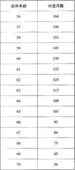 1973年女退休年龄是多少钱