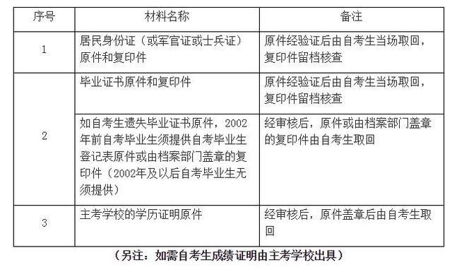 上海市高教自考学历认证办法