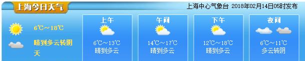 上海今天晴到多云 大年夜阴有零星小雨转阴有雨