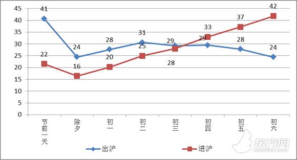 春节假期七天沪高速公路免费通行 G40或仍为最大堵点