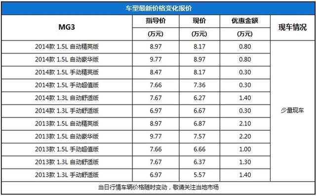 MG3最高现金优惠2.2万少量现车