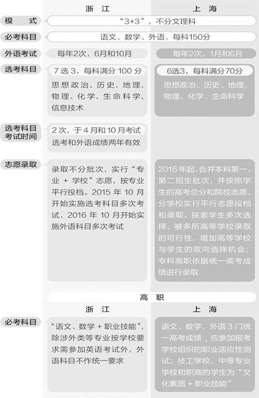 """上海、浙江高考""""新三门"""" 如何选怎么考"""