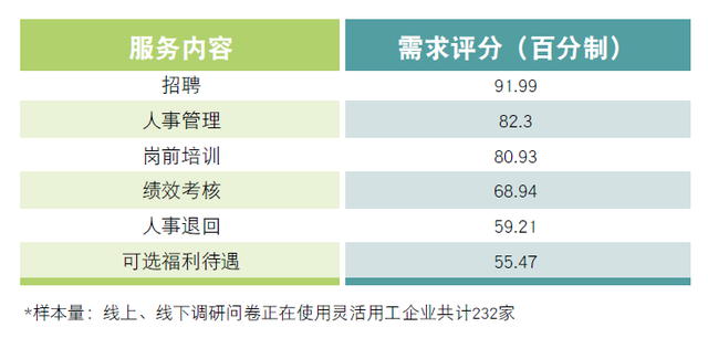 上海外服发布《2017灵活用工业务现状与趋势报告》