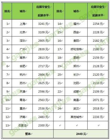90后毕业生饭碗报告:上海起薪3241元全国第一
