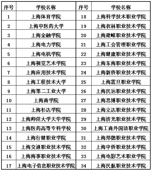 """市教委公布""""三校生""""高考方案"""