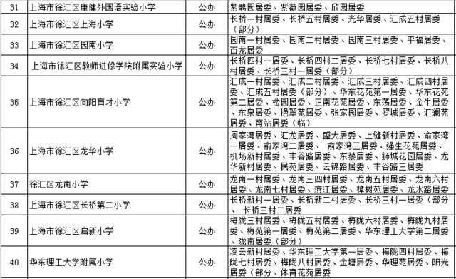2016徐汇区公办小学对口入学地域分配表