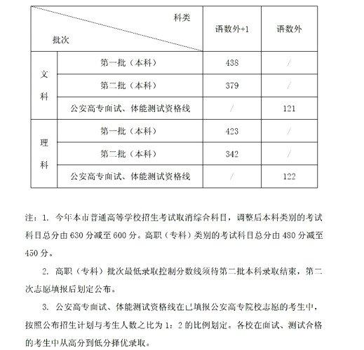 沪2012年高考分数线公布 一本438分理科423分