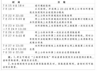 7月19日22点上海公布院校专业组投档线