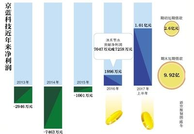 京蓝科技:收购标的业绩数据打架