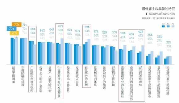 """智联招聘公布2014最佳雇主条件:""""我""""比其他更重要"""
