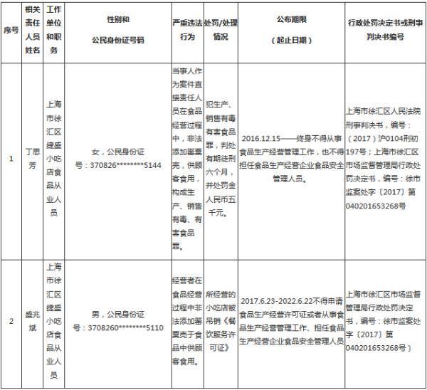 小吃店在麻辣烫中加罂粟壳,两人被列入上海黑名单