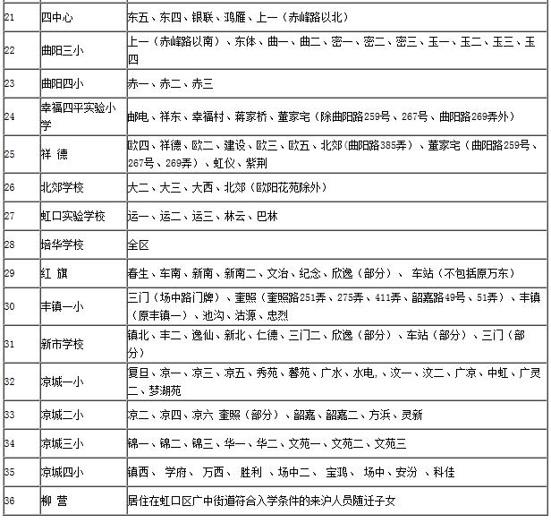 2015虹口区对口小学招生地段居委一览