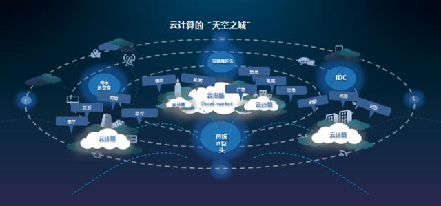"""""""云+大数据""""承载""""互联网+企业""""的平台"""