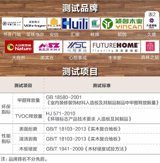 上海质监局通报抽查2018年结果:安信地板指标位居前列(附专家解读)