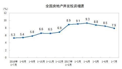 前7月全国房地产开发投资59761亿元 同比增7.9%