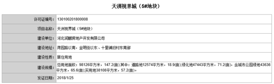 80余项目获规划证 含保利天山润江等