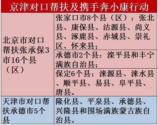 重磅!河北这21县区将获京津大力扶持