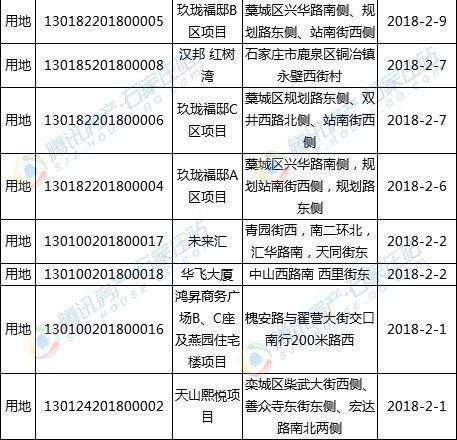 石家庄2月25项目迎29张规划证 含西仰陵、西兆通、玉村等城改项目