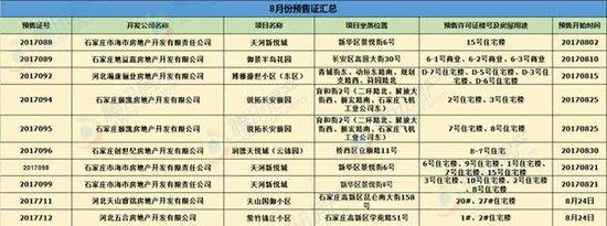 """""""金九银十""""如期而至 八月预售证集中放货 涉及7大项目"""