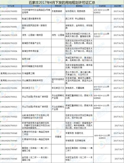 石家庄4月份规划证来袭 涉及17房产项目