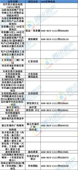 3月份预售证、规划证、土地证一览表