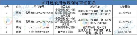 [10月报|规划]多个城中村改造项目获规划 证件数量与9月基本持平