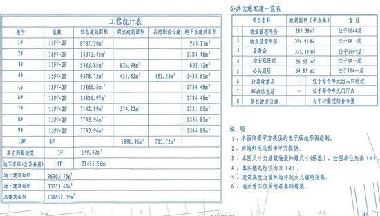 独家:栾城旧城改造项目曝光 将建9栋住宅楼
