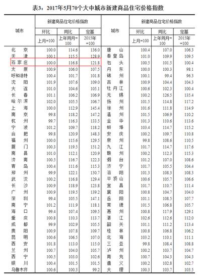 5月份70城房价出炉 石家庄房价停涨!