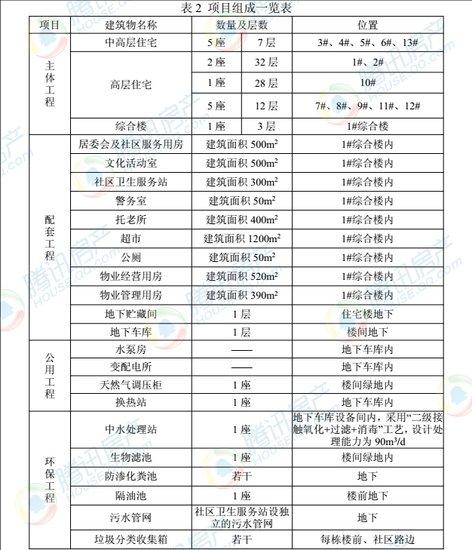 官曝高新区紫竹锦江二期规划曝光 面积达116亩