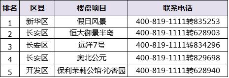一周400来电TOP5:长安区楼盘占比居首!